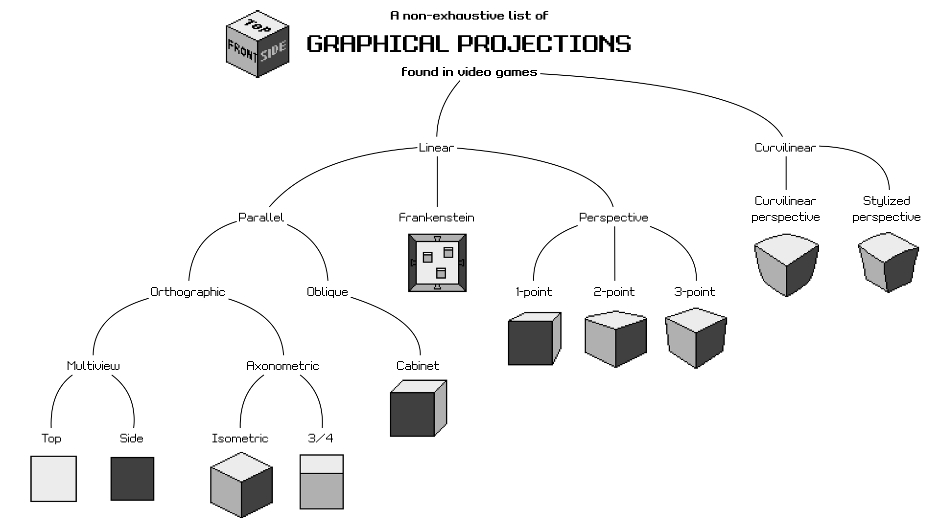 1920x1080 game developer's guide to graphical projections - Multiview Drawing Examples