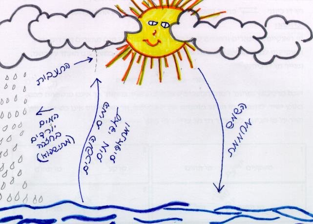 Water Cycle Drawing