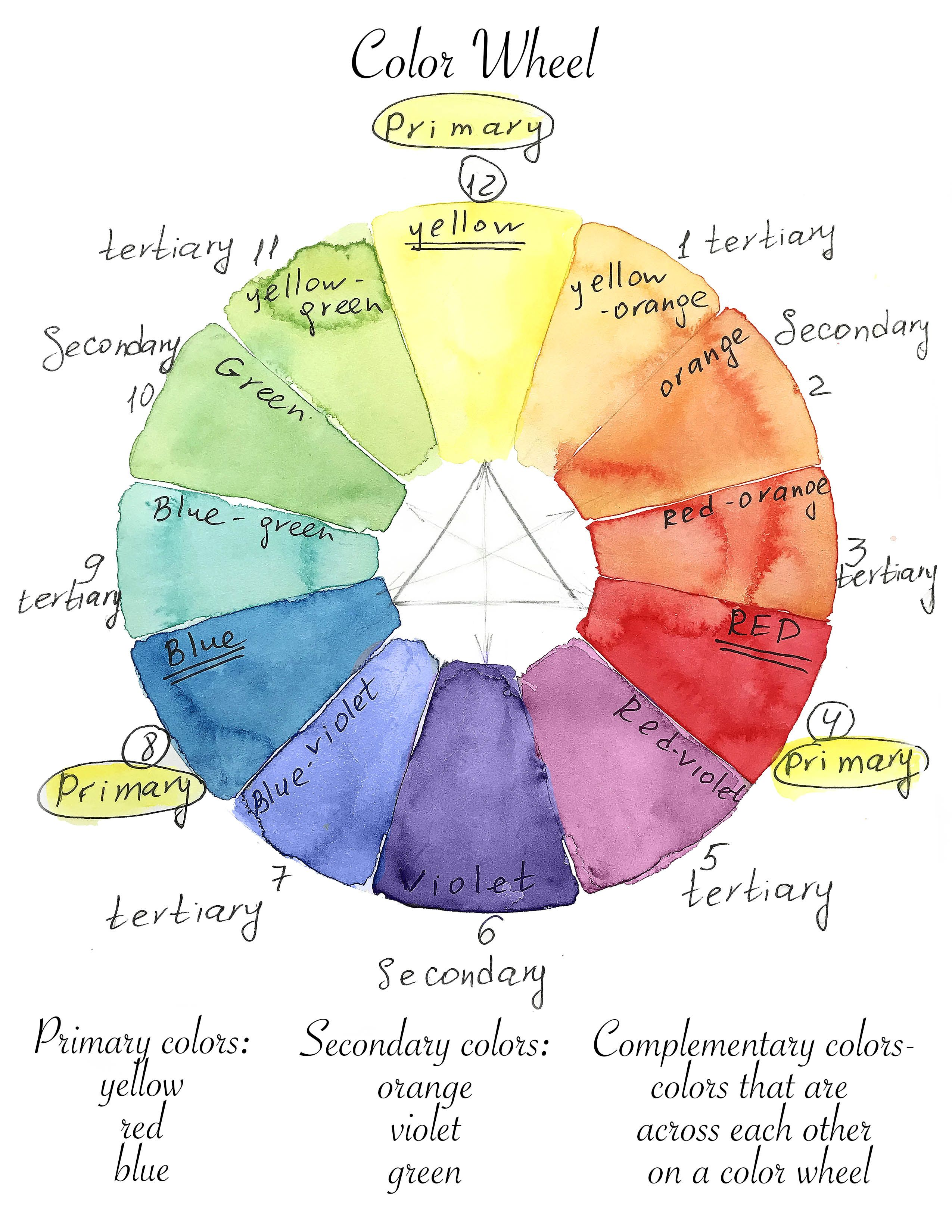 2550x3300 Color Wheel, Watercolor For Beginners, How To Paint With - Color Wheel For Watercolor Painting