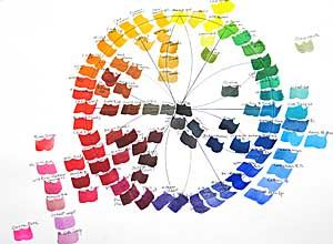 300x220 Exploring Color, Writing Amp Creativity The Pigment Color Wheel Is - Watercolor Color Wheel