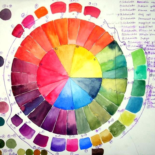 642x643 Color Wheel Paint Chart Chalk Paint Color Wheel Color Wheel Chart - Watercolor Wheel Chart